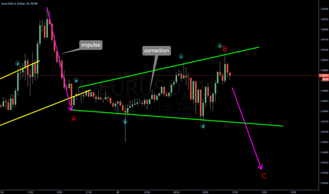EURUSD: Expanded triangle