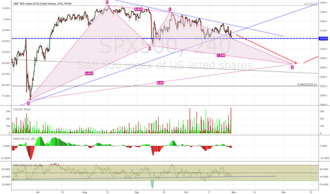 SPX500: S&P500 Wants to Go Down Before Going up