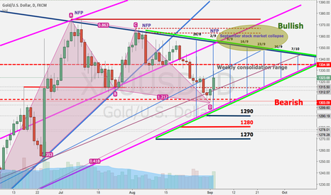 XAUUSD: Gold is waiting to react for September stock market collapse
