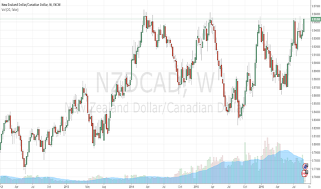 NZDCAD: Buy NZD/CAD hoping for a breakout