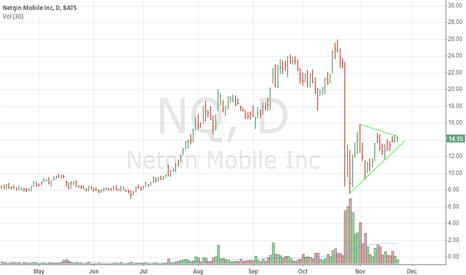 NQ: NQ seen upward...