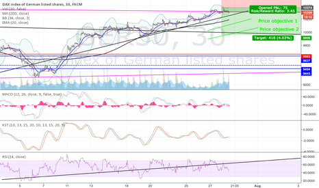 """GER30: Short DAX with """"dynamic"""" Tp at either TP1 TP2"""