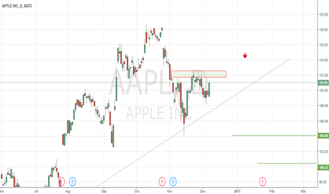 AAPL: AAPL (Apple) - Short position - Daily - 2 Targets