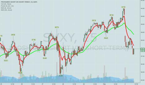 SVXY: SVXY -- Long via March 18th 31/35 Short Credit Spread