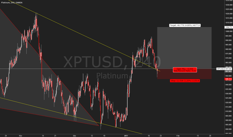 XPTUSD: XPTUSD Buy pullback