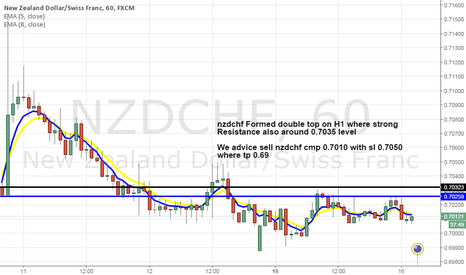 NZDCHF: nzdchf sell on double top