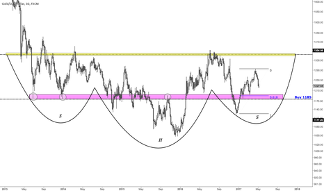 XAUUSD: Gold: Approaching Demanded Level (XAUUSD)