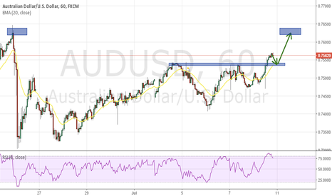 AUDUSD: AUDUSD WAIT FOR RETRACEMENT THEN GO LONG