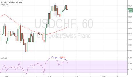 USDCHF: double top