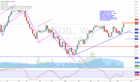 USOIL: Crude Oil - Here's my thought on a possible short