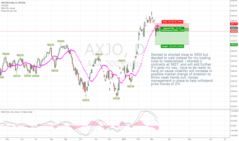 AXJO: ASX 200 trade