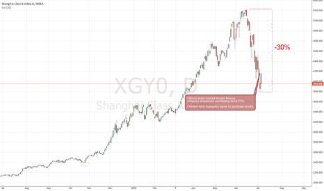 XGY0: No halt of chinese stock market plunge
