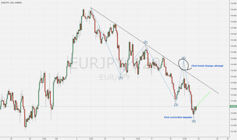 EURJPY: EURJPY - Correction on the way