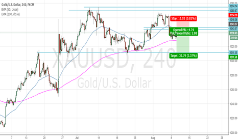 XAUUSD: PA Analysis- Short