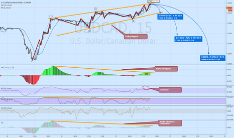 USDCAD: High Probability Short term Trade USCAD