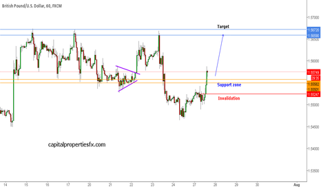 GBPUSD: GBPUSD - short term setup.