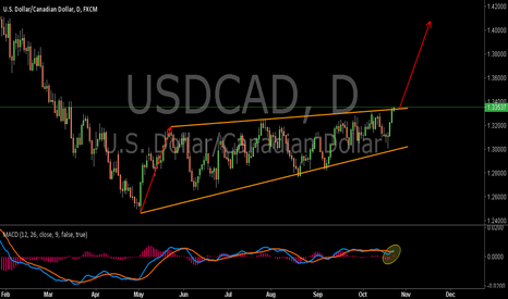 USDCAD: USDCAD:The  Wedge