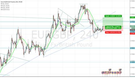 EURGBP: EURO gently regaining strength against GBP