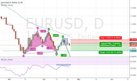 EURUSD: short position