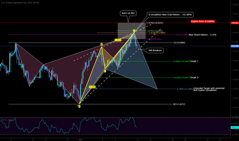 USDJPY: Short Setup with Targets and Bias and point of validity.