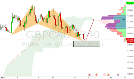 GBPCAD: gbpcad - buy