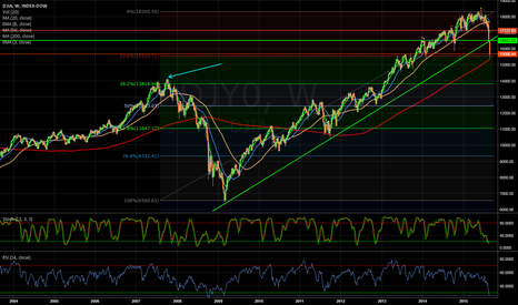 DJY0: DOW to 14000.00 ??