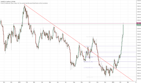 XAUUSD: short gold @ 1238.7 due to extremely overbought condition