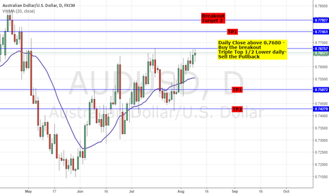 AUDUSD: AUDUSD: FUTURE DIRECTION? BUY THE BREAKOUT; SELL THE TRIPLE TOP