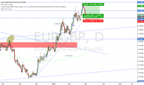 EURGBP: EURGBP trend line support.
