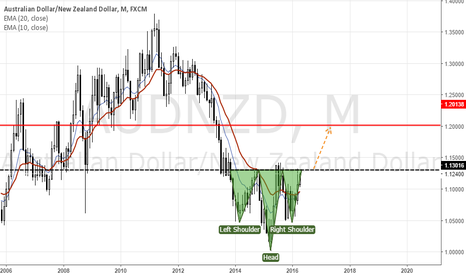 AUDNZD: Macro Analysis (Head and shoulders pattern)