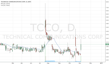 TCCO: TCCO Mean Reversion