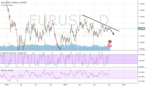 EURUSD: EURUSD: A Good SELLING Opportunity ahead of NFP