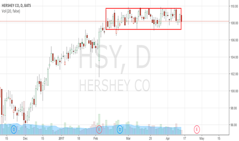 HSY: TOP RECTANGLE ON HSY STOCK