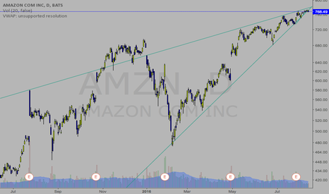 AMZN: looks like a pattern pattern