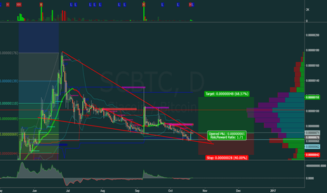 SCBTC: Descending Wedge, news in post.  Good profit.
