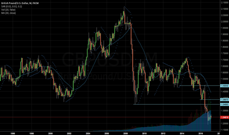 GBPUSD: Long term buy GBPUSD