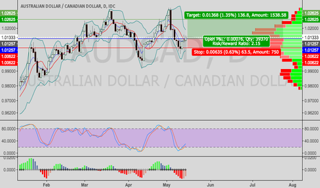 AUDCAD: AUDCAD---update,time to long