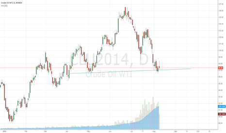 CLU2014: Buy Crude Oil