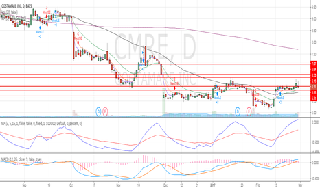 CMRE: Trended sideways for two weeks