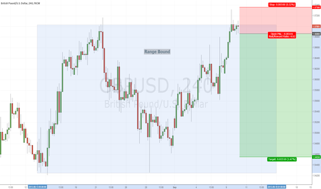 GBPUSD: $GBPUSD 200+ Pips Trade Setting Up