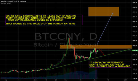 BTCCNY: Bitcoin daily time frame analysis