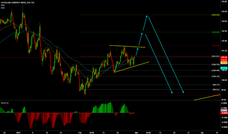 DXY: DOLLAR INDEX POSSIBLE STRUCTURE