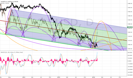 XAUUSD: OIL and Gold Marriage