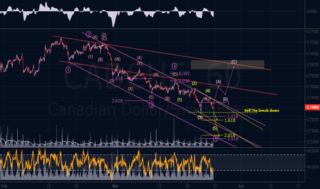 CADCHF: Elliott Wave Outlook