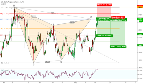 USDJPY: USDJPY 4H BEAR GARTLEY