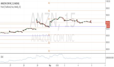AMZN: Amazon Down