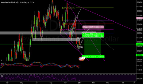 NZDUSD: NU outlook Short if reaches this area