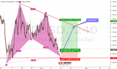 GBPUSD: A potentially bullish bat pattern is forming