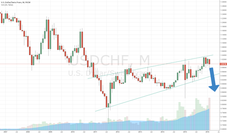 USDCHF: Bear flag pattern in U.S Dollar/Swiss Franc