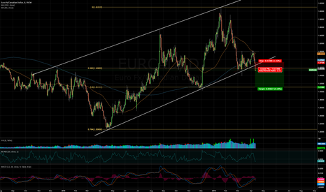 EURCAD: EURCAD cleared trendline support (medium term)